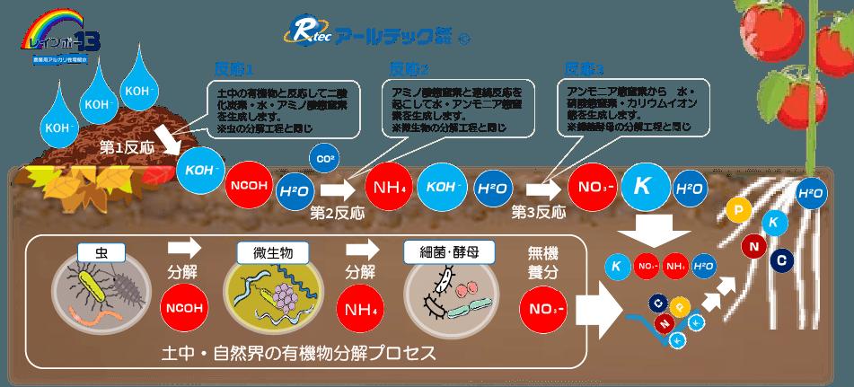 農業用アルカリ性電解水土壌改良潅水・散布モデル