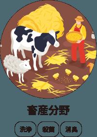 強アルカリ性電解水活用分野 畜産