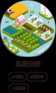 強アルカリ性電解水活用分野 農業
