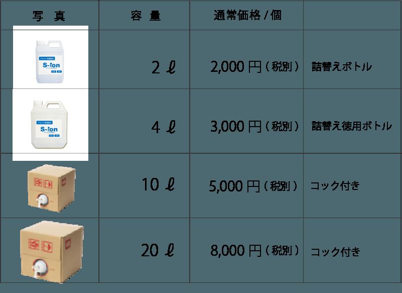 アルカリ性電解水S-ion blue商品ラインナップ