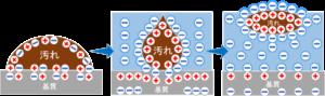 アルカリ性電解水S-ion Blueの洗浄メカニズム