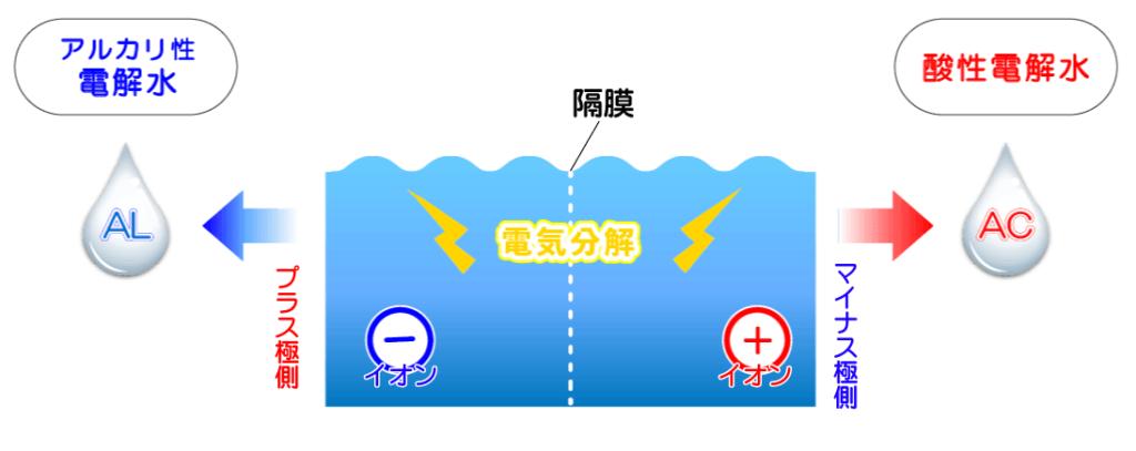 アールテック株式会社の電解水について